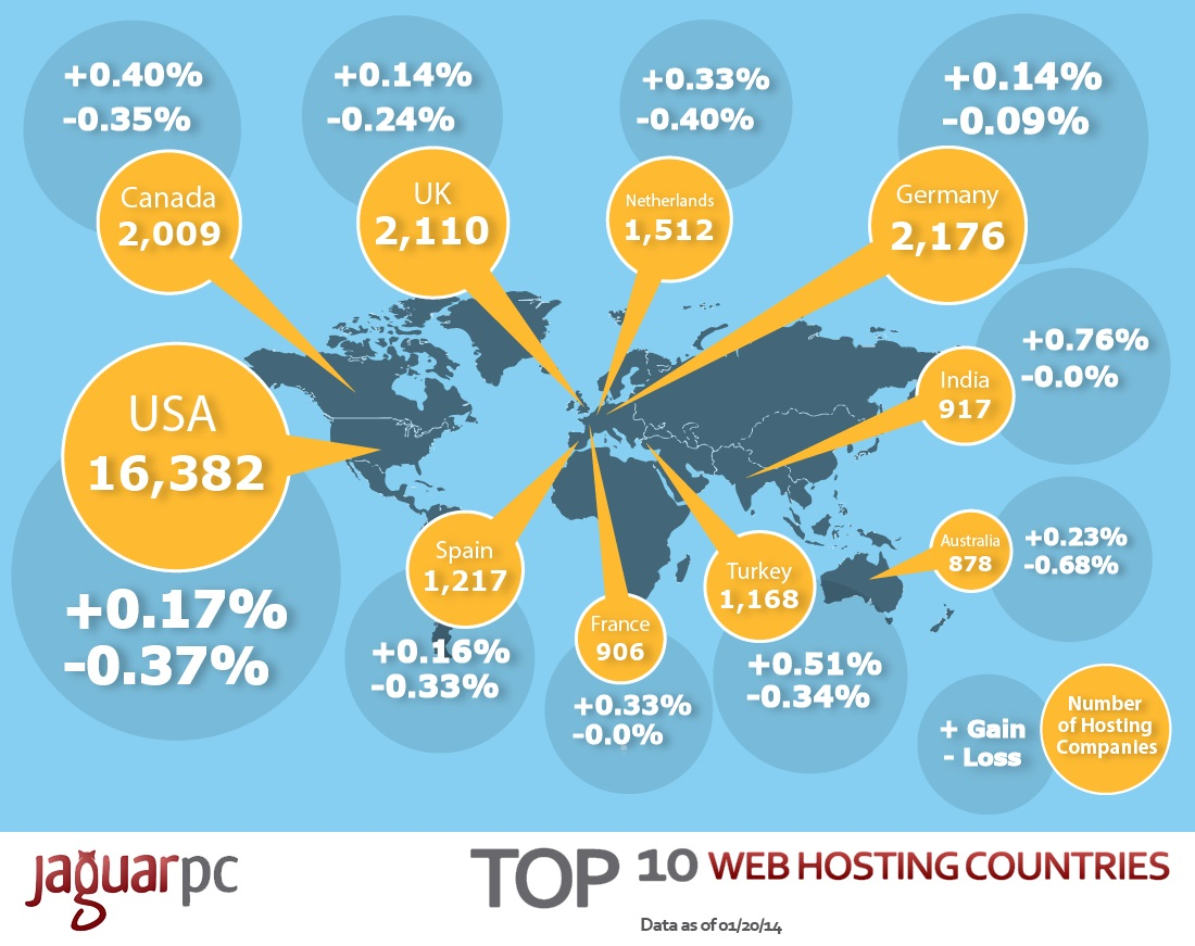 US based Web Hosting Companies Dominate the web hosting market